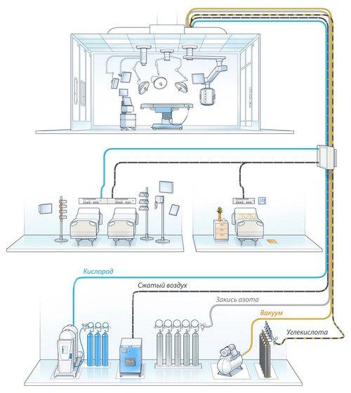 медицинское газоснабжение проектирование